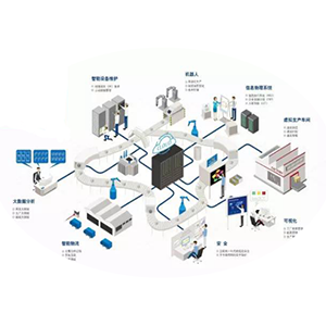 Manufacturing Innovation and Integration Reshaping the factory follows six major steps