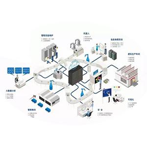 制造业创新与整合 重塑工厂遵循六大步骤